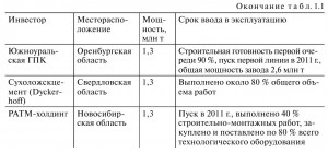 Проекты строительства цементных заводов, ввод которых  намечен на 2011—2012 гг.