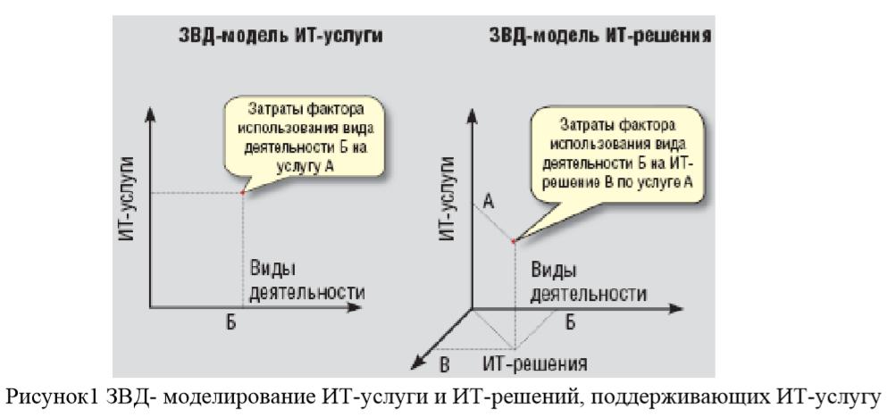 Рисунок1 ЗВД- моделирование ИТ-услуги и ИТ-решений, поддерживающих ИТ-услугу
