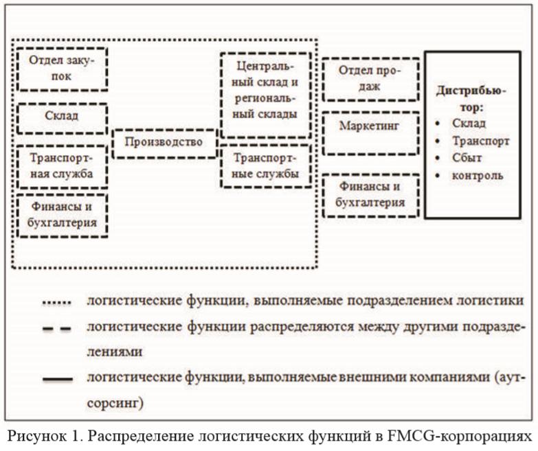 Рисунок 1. Распределение логистических функций в FMCG-корпорациях