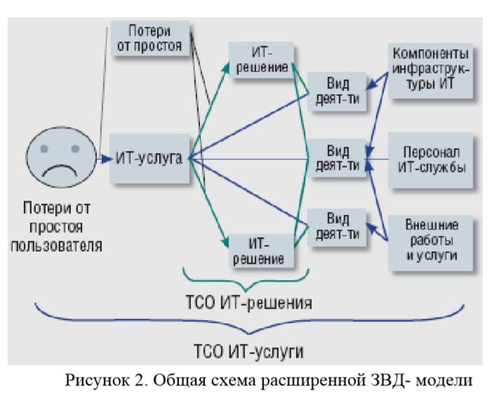 Рисунок 2. Общая схема расширенной ЗВД- модели