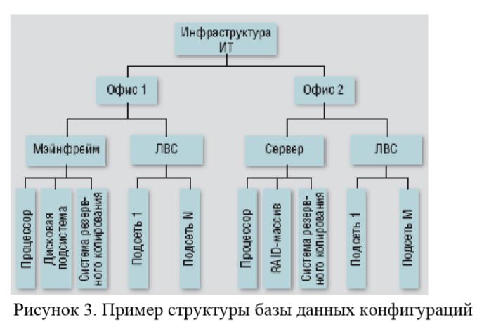 Пример структуры базы данных конфигураций