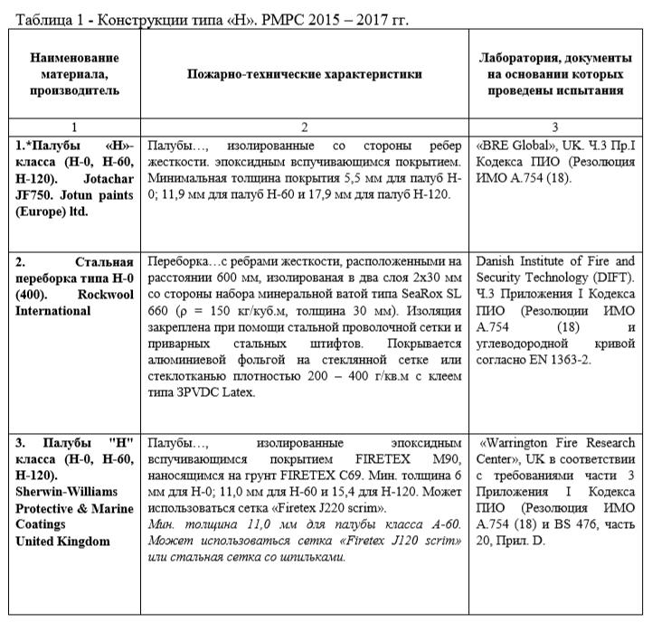 Таблица 1 - Конструкции типа «Н». РМРС 2015 – 2017 гг.