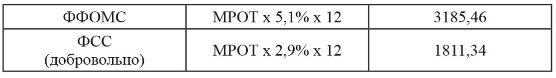 Таблица 1 ‒ Размеры страховых взносов во внебюджетные фонды для само-занятых граждан в лице ИП в 2013 году Формула исчисления Фактический размер
