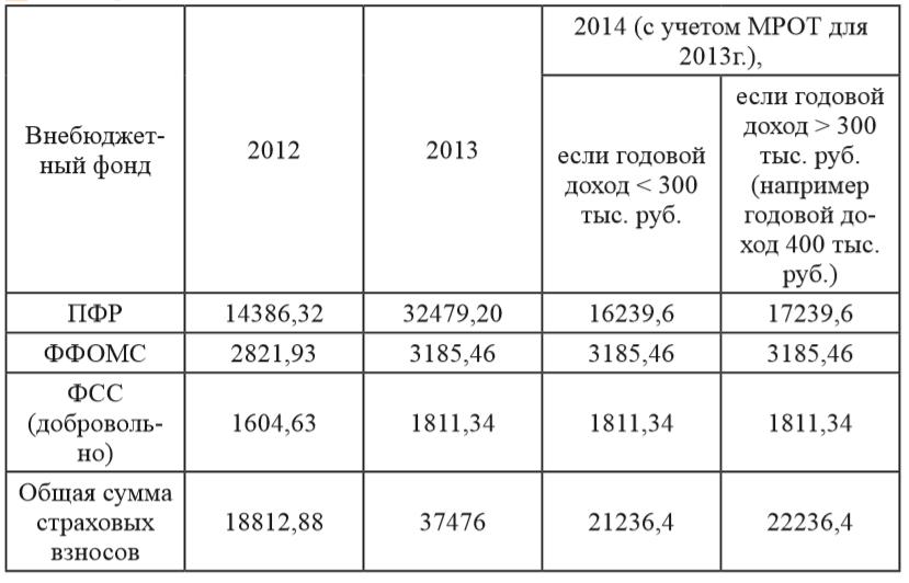 Таблица 2 ‒ Размеры страховых взносов во внебюджетные фонды для самозанятых граждан (ИП)