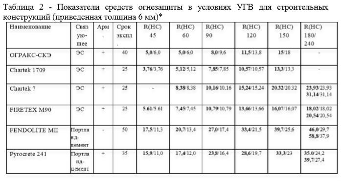 Таблица 2 - Показатели средств огнезащиты в условиях УГВ для строительных конструкций (приведенная толщина 6 мм)*