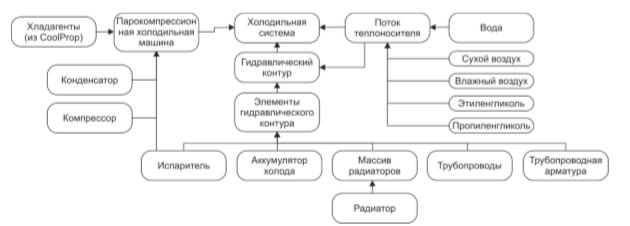 Рисунок 3 – Структура классов компьютерной модели холодильной системы с радиационым охлаждением