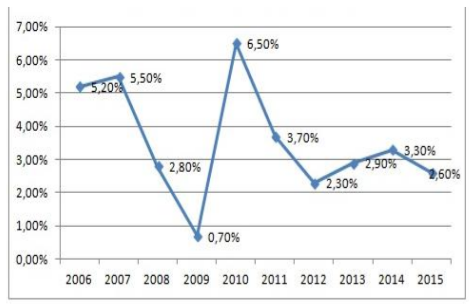 Fig. 1 Growth rates of South Korea GDP as a percentage Source: The World Bank [8, p. 89]